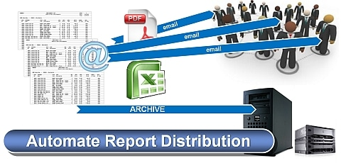 Report and Spool File Distribution