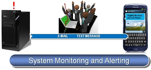 Message Monitoring and Alert Notification